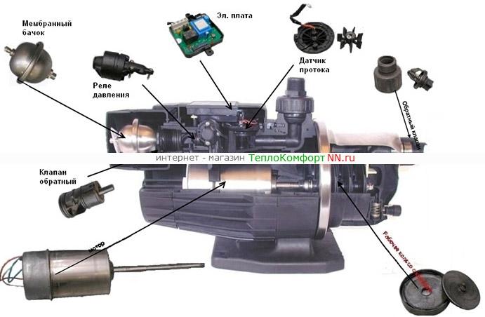 Инструкция насосной станции